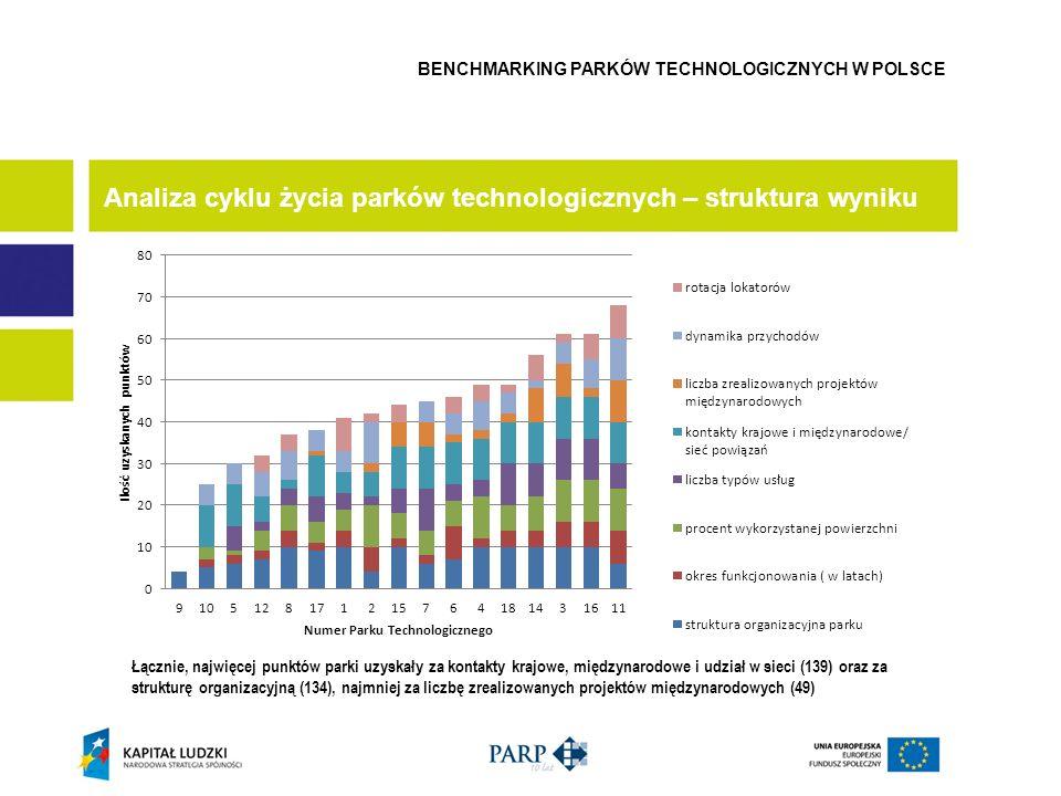 Analiza cyklu życia parków technologicznych – struktura wyniku BENCHMARKING PARKÓW TECHNOLOGICZNYCH W POLSCE Łącznie, najwięcej punktów parki uzyskały za kontakty krajowe, międzynarodowe i udział w sieci (139) oraz za strukturę organizacyjną (134), najmniej za liczbę zrealizowanych projektów międzynarodowych (49)