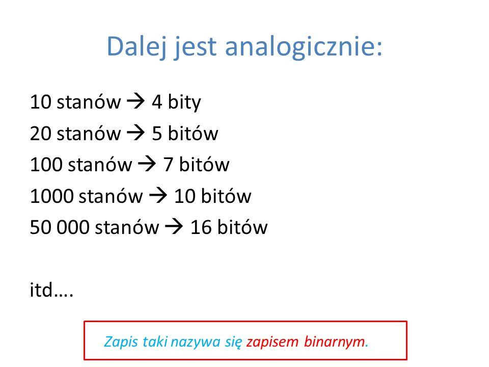 Dalej jest analogicznie: 10 stanów 4 bity 20 stanów 5 bitów 100 stanów 7 bitów 1000 stanów 10 bitów 50 000 stanów 16 bitów itd…. Zapis taki nazywa się