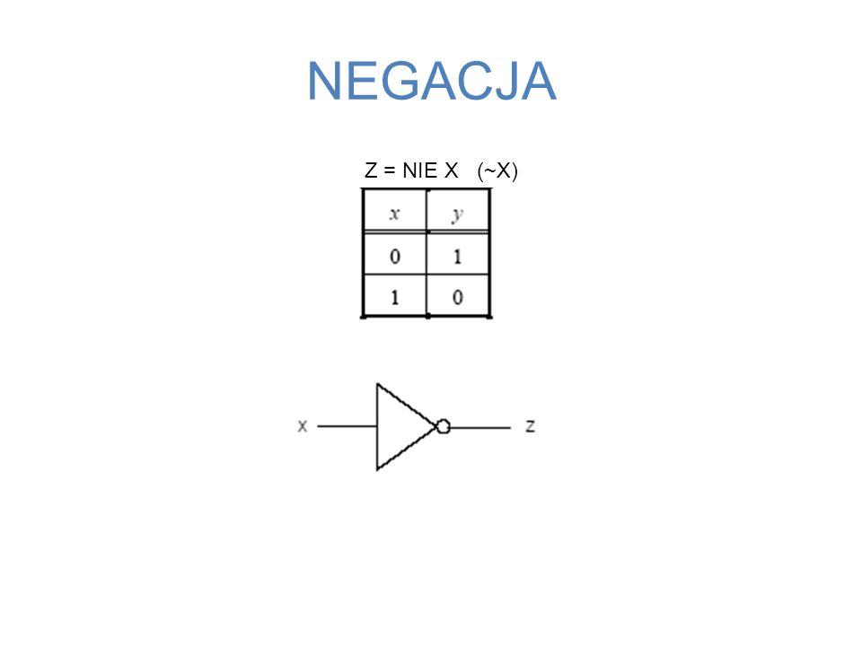 NEGACJA Z = NIE X (~X)
