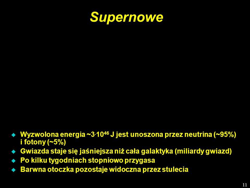 11 Supernowe Wyzwolona energia ~3. 10 46 J jest unoszona przez neutrina (~95%) i fotony (~5%) u Gwiazda staje się jaśniejsza niż cała galaktyka (milia