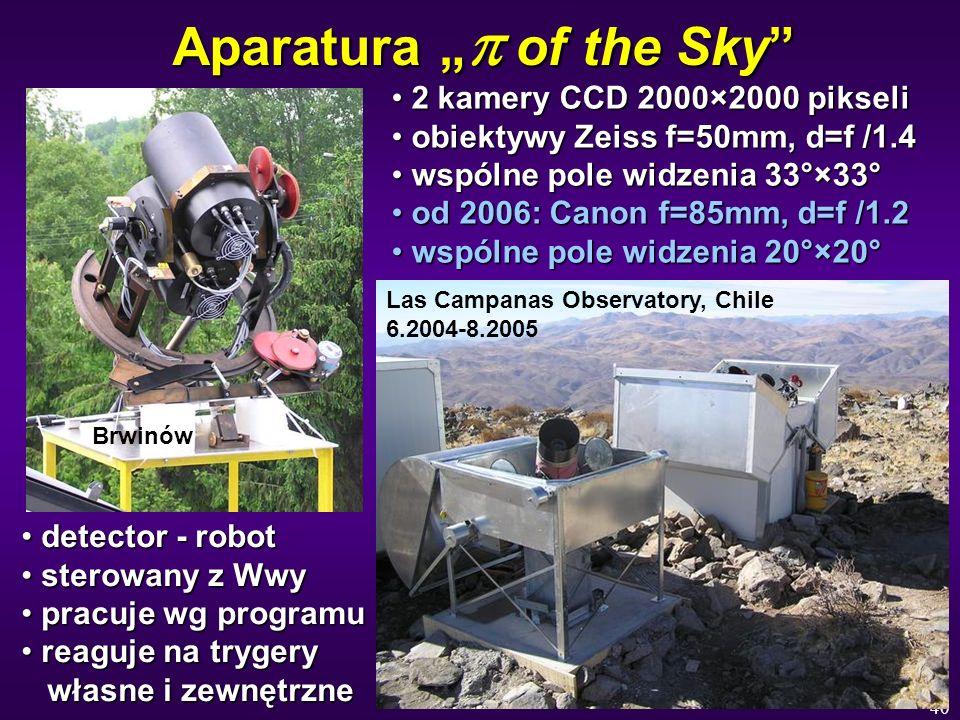 40 Aparatura of the Sky 2 kamery CCD 2000×2000 pikseli 2 kamery CCD 2000×2000 pikseli obiektywy Zeiss f=50mm, d=f /1.4 obiektywy Zeiss f=50mm, d=f /1.