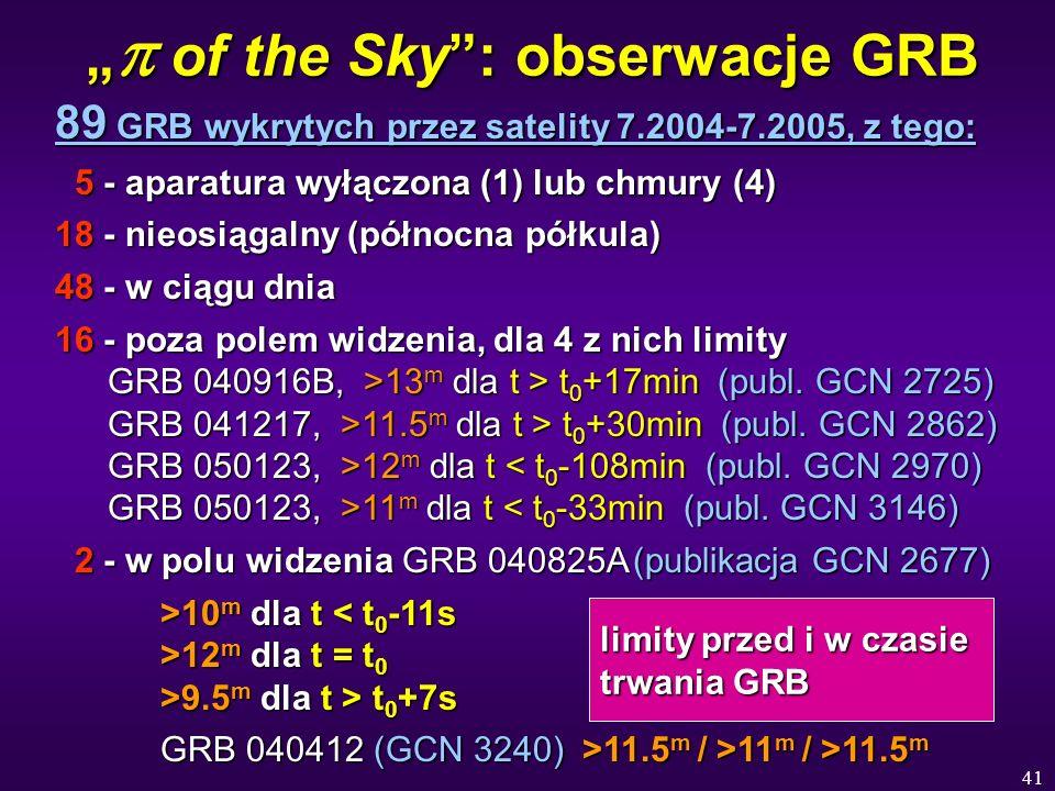 41 of the Sky: obserwacje GRB of the Sky: obserwacje GRB 89 GRB wykrytych przez satelity 7.2004-7.2005, z tego: 5 - aparatura wyłączona (1) lub chmury