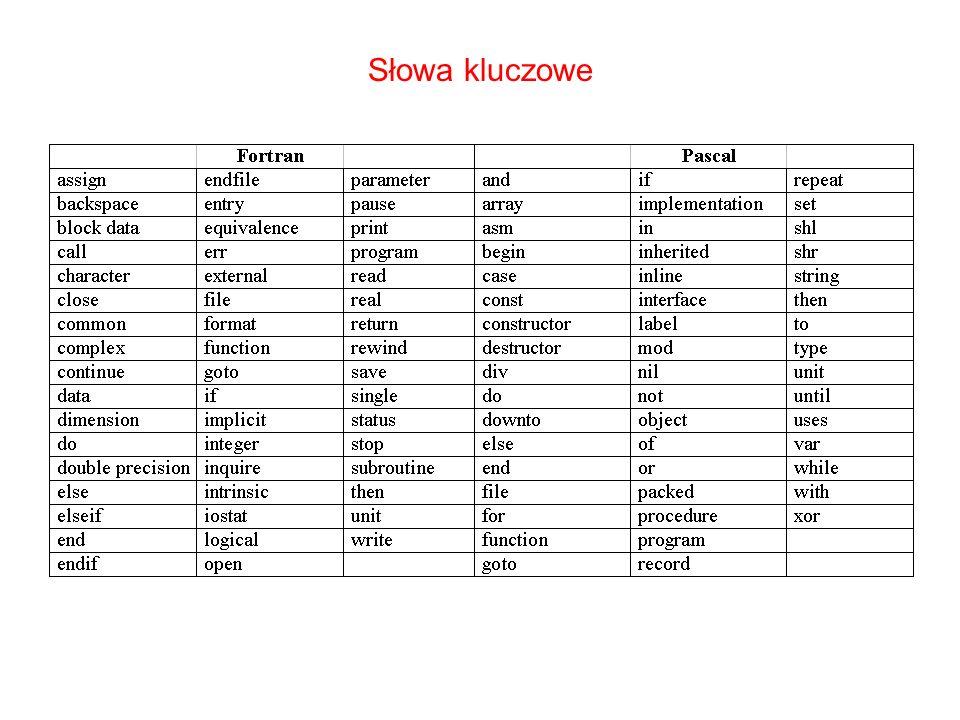 Słowa kluczowe Słowa kluczowe są to określone zbiory znaków posiadające konkretne znaczenie w języku programowania (najczęściej są to wyrazy z języka