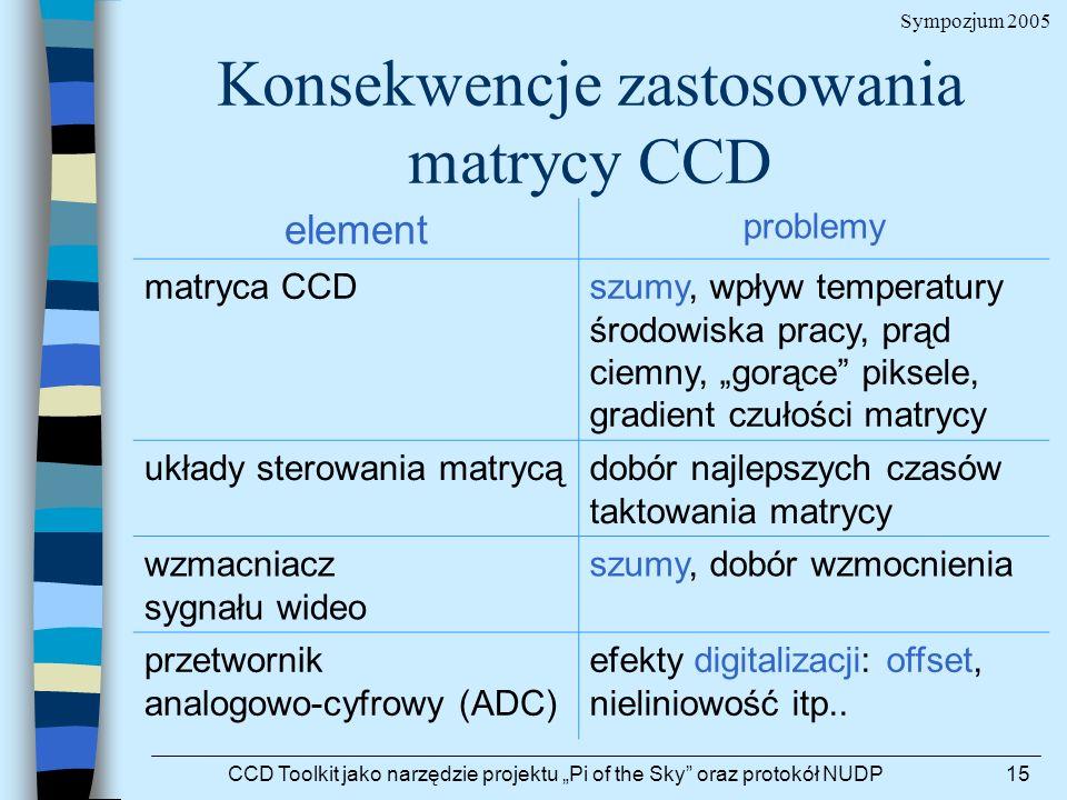 Sympozjum 2005 CCD Toolkit jako narzędzie projektu Pi of the Sky oraz protokół NUDP15 Konsekwencje zastosowania matrycy CCD element problemy matryca C