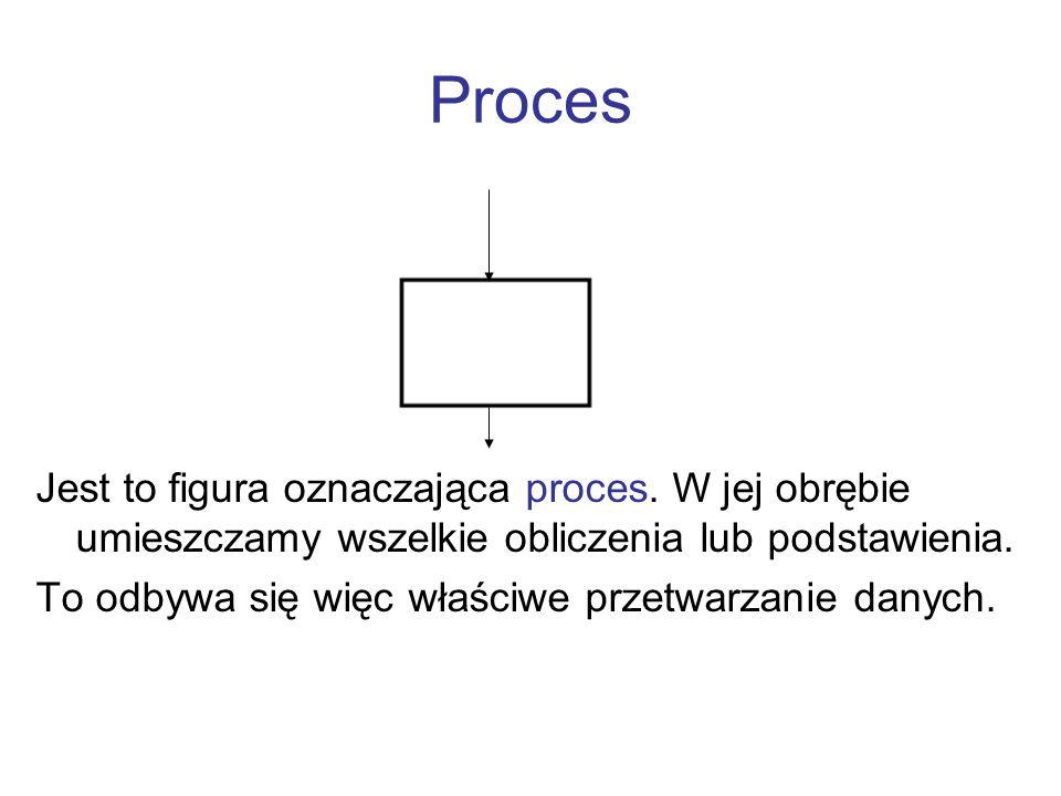 Proces Jest to figura oznaczająca proces. W jej obrębie umieszczamy wszelkie obliczenia lub podstawienia. To odbywa się więc właściwe przetwarzanie da