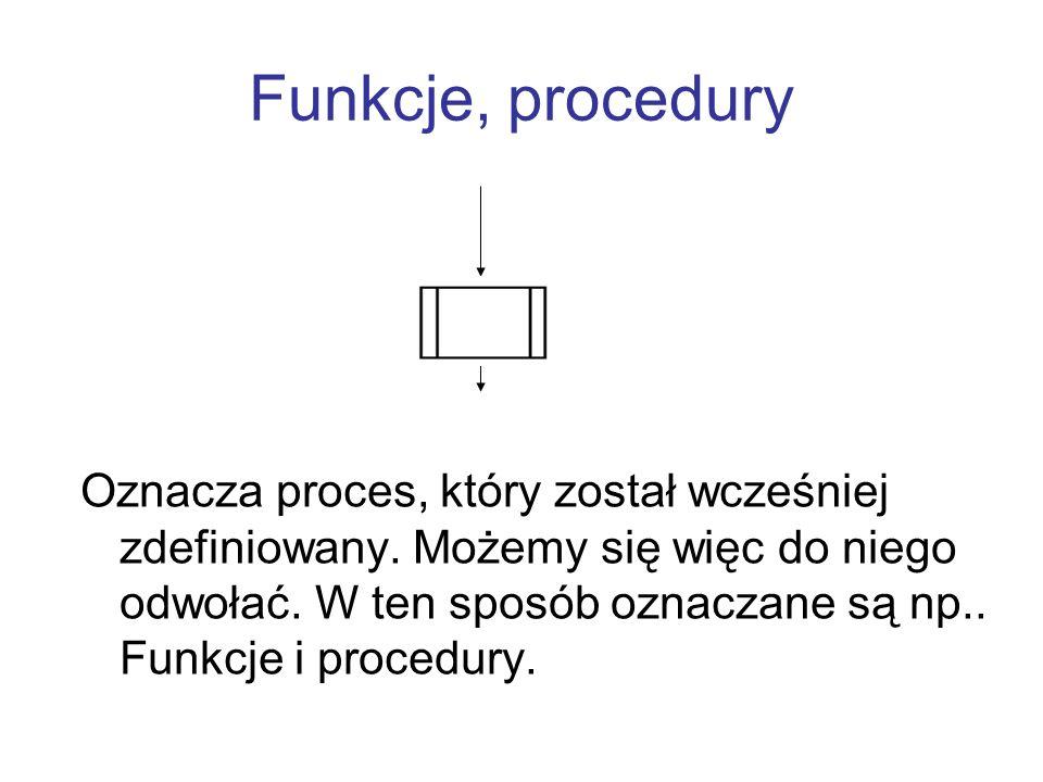 Funkcje, procedury Oznacza proces, który został wcześniej zdefiniowany. Możemy się więc do niego odwołać. W ten sposób oznaczane są np.. Funkcje i pro