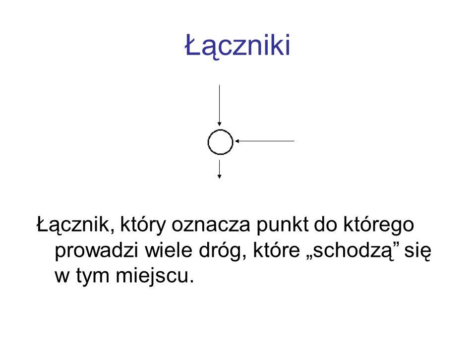Łączniki Łącznik, który oznacza punkt do którego prowadzi wiele dróg, które schodzą się w tym miejscu.