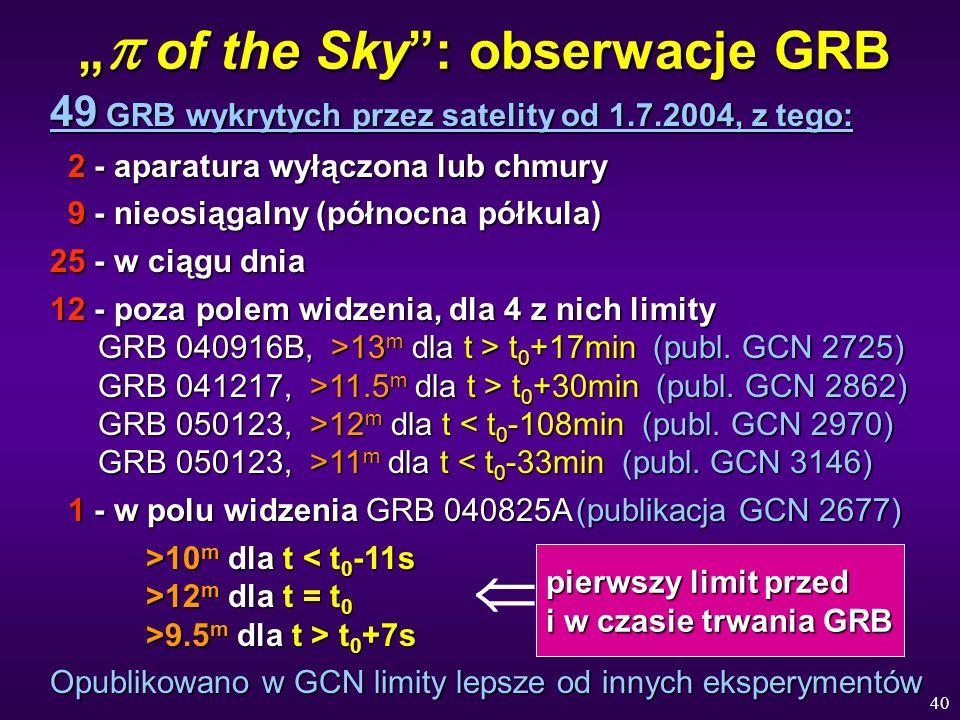 40 of the Sky: obserwacje GRB of the Sky: obserwacje GRB 49 GRB wykrytych przez satelity od 1.7.2004, z tego: 2 - aparatura wyłączona lub chmury 2 - a