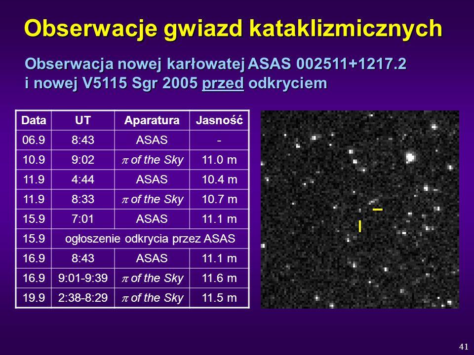 41 Obserwacje gwiazd kataklizmicznych DataUTAparaturaJasność 06.98:43ASAS- 10.99:02 of the Sky 11.0 m 11.94:44ASAS10.4 m 11.98:33 of the Sky 10.7 m 15