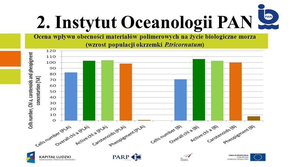 2. Instytut Oceanologii PAN Ocena wpływu obecności materiałów polimerowych na życie biologiczne morza (wzrost populacji okrzemki P.tricornutum) Przygo