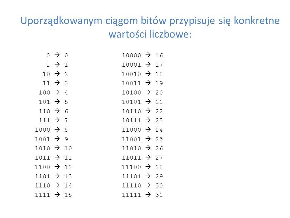 Uporządkowanym ciągom bitów przypisuje się konkretne wartości liczbowe: 0 010000 16 1 110001 17 10 210010 18 11 310011 19 100 410100 20 101 510101 21