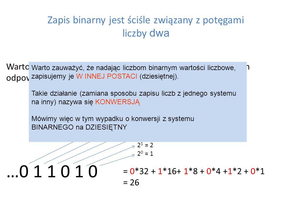 Zapis binarny jest ściśle związany z potęgami liczby dwa Wartości bitów na poszczególnych pozycjach w zapisie binarnym odpowiadają kolejnym potęgom li