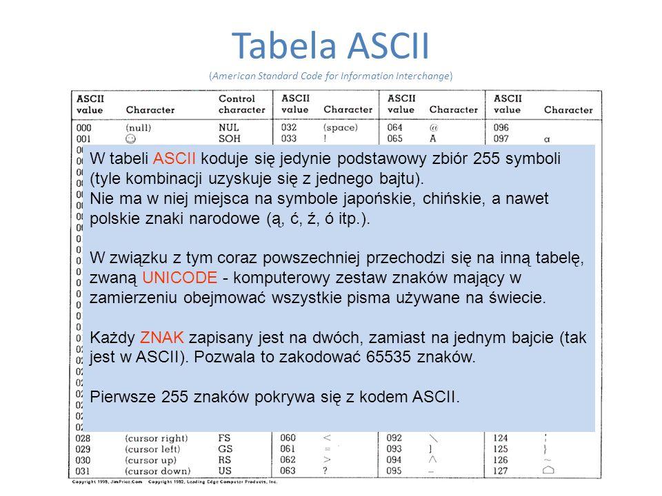 Tabela ASCII (American Standard Code for Information Interchange) W tabeli ASCII koduje się jedynie podstawowy zbiór 255 symboli (tyle kombinacji uzys