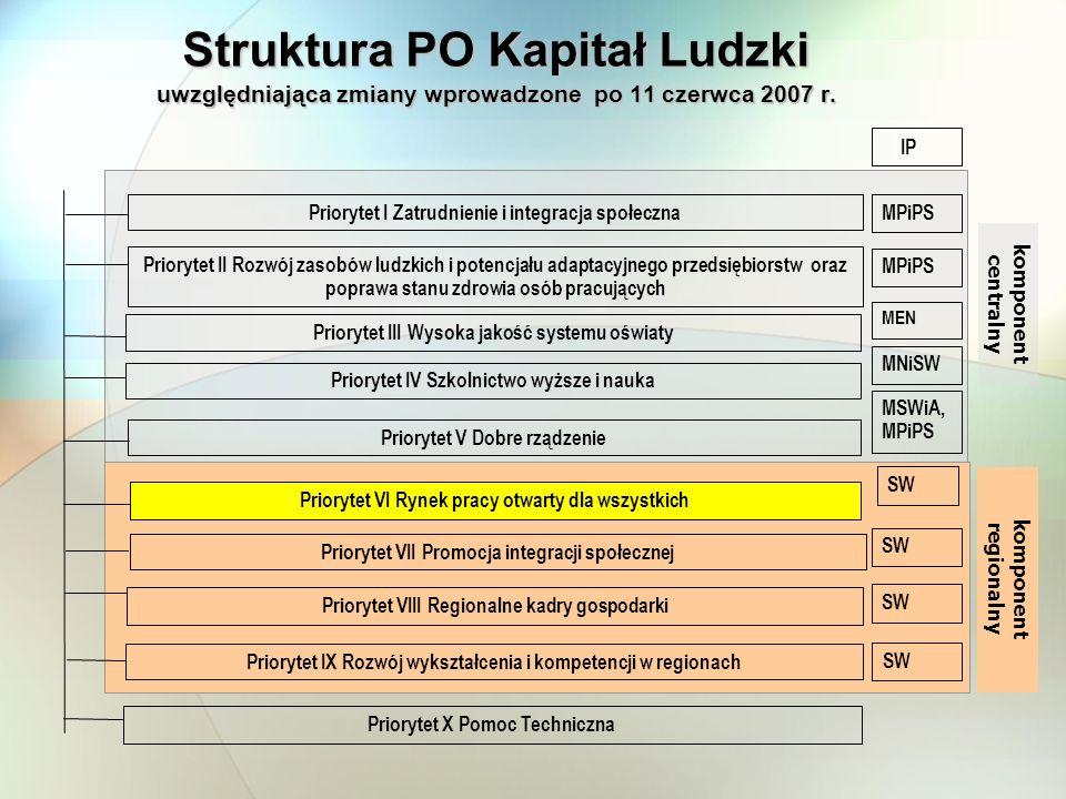 Struktura PO Kapitał Ludzki uwzględniająca zmiany wprowadzone po 11 czerwca 2007 r. Priorytet I Zatrudnienie i integracja społeczna Priorytet II Rozwó