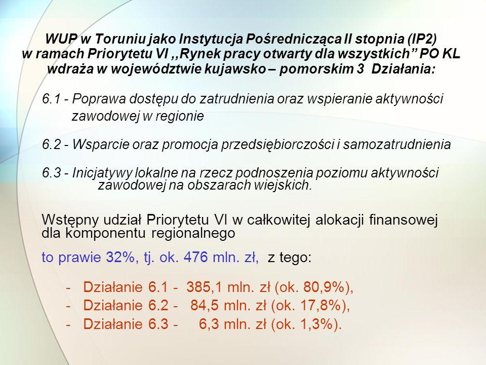 WUP w Toruniu jako Instytucja Pośrednicząca II stopnia (IP2) w ramach Priorytetu VI,,Rynek pracy otwarty dla wszystkich PO KL wdraża w województwie kujawsko – pomorskim 3 Działania: 6.1 - Poprawa dostępu do zatrudnienia oraz wspieranie aktywności zawodowej w regionie 6.2 - Wsparcie oraz promocja przedsiębiorczości i samozatrudnienia 6.3 - Inicjatywy lokalne na rzecz podnoszenia poziomu aktywności zawodowej na obszarach wiejskich.