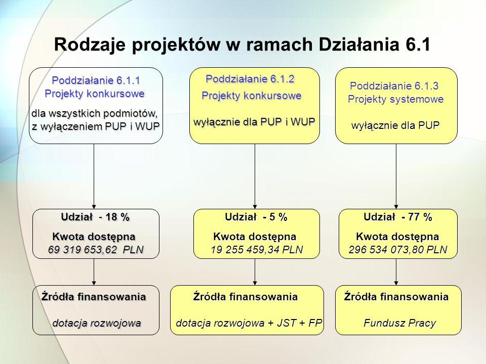 Rodzaje projektów w ramach Działania 6.1 Poddziałanie 6.1.1 Projekty konkursowe dla wszystkich podmiotów, z wyłączeniem PUP i WUP Poddziałanie 6.1.2 Projekty konkursowe wyłącznie dla PUP i WUP wyłącznie dla PUP i WUP Poddziałanie 6.1.3 Projekty systemowe wyłącznie dla PUP Udział - 18 % Kwota dostępna 69 319 653,62 PLN Udział - 5 % Kwota dostępna 19 255 459,34 PLN Udział - 77 % Kwota dostępna 296 534 073,80 PLN Źródła finansowania dotacja rozwojowa dotacja rozwojowa Źródła finansowania dotacja rozwojowa + JST + FP dotacja rozwojowa + JST + FP Źródła finansowania Fundusz Pracy Fundusz Pracy