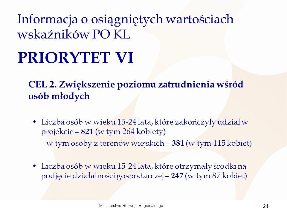 Ministerstwo Rozwoju Regionalnego 24 Informacja o osiągniętych wartościach wskaźników PO KL PRIORYTET VI CEL 2.