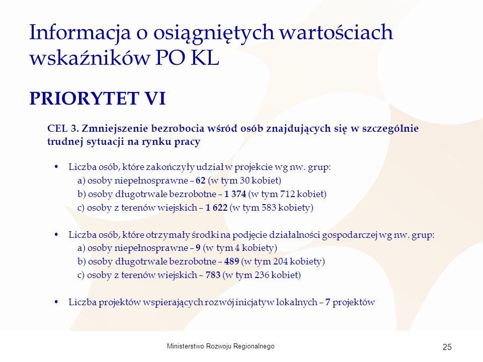Ministerstwo Rozwoju Regionalnego 25 Informacja o osiągniętych wartościach wskaźników PO KL PRIORYTET VI CEL 3.