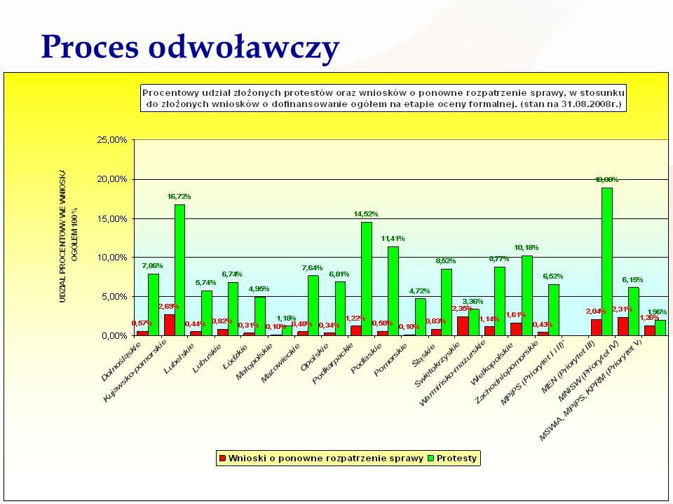Ministerstwo Rozwoju Regionalnego 29 Proces odwoławczy