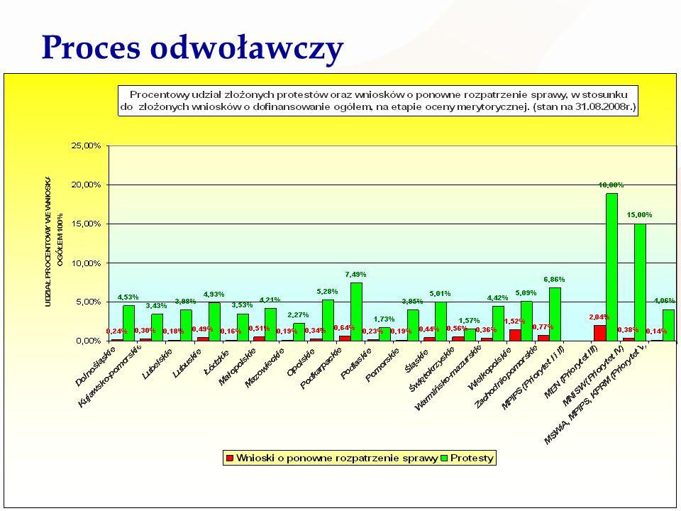 Ministerstwo Rozwoju Regionalnego 30 Proces odwoławczy