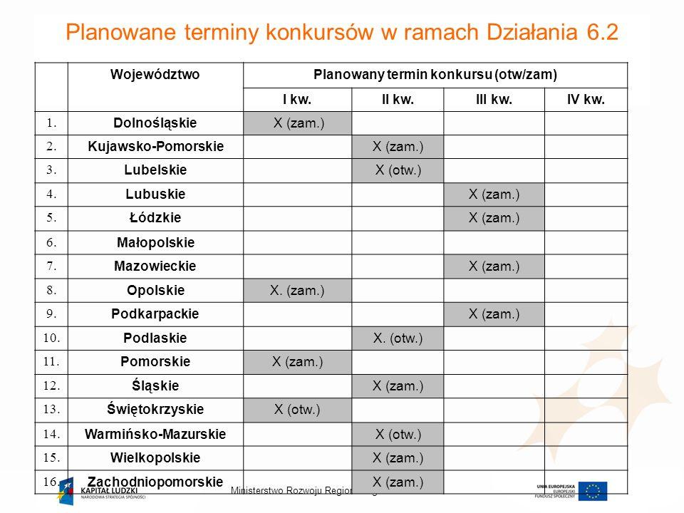 2013-11-10Ministerstwo Rozwoju Regionalnego - Planowane terminy konkursów w ramach Działania 6.2 WojewództwoPlanowany termin konkursu (otw/zam) I kw.I