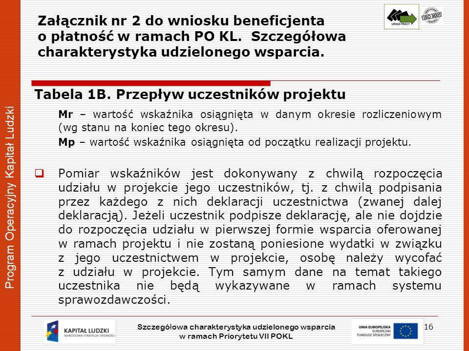 Program Operacyjny Kapitał Ludzki Załącznik nr 2 do wniosku beneficjenta o płatność w ramach PO KL. Szczegółowa charakterystyka udzielonego wsparcia.