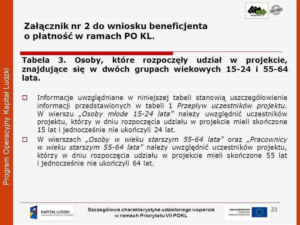Program Operacyjny Kapitał Ludzki Załącznik nr 2 do wniosku beneficjenta o płatność w ramach PO KL. Tabela 3. Osoby, które rozpoczęły udział w projekc
