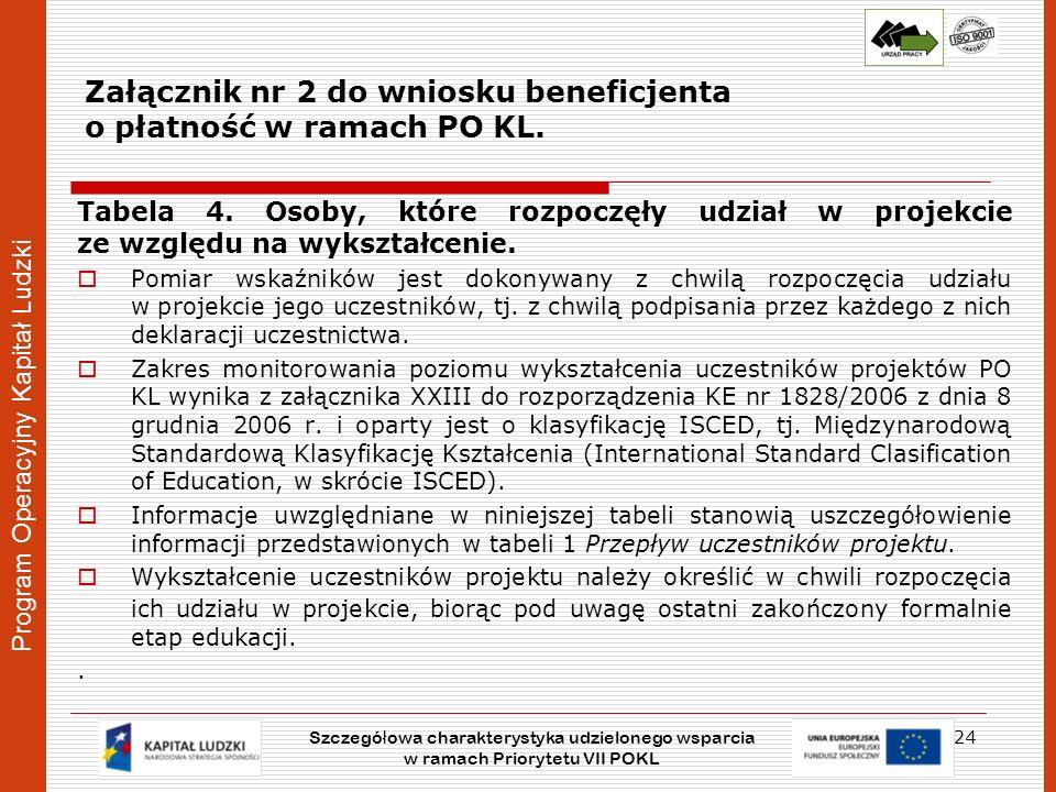 Program Operacyjny Kapitał Ludzki Załącznik nr 2 do wniosku beneficjenta o płatność w ramach PO KL. Tabela 4. Osoby, które rozpoczęły udział w projekc