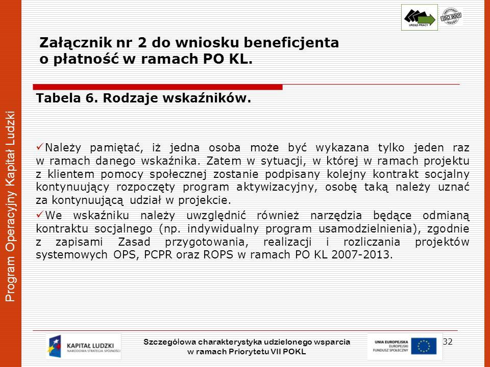 Program Operacyjny Kapitał Ludzki Załącznik nr 2 do wniosku beneficjenta o płatność w ramach PO KL. Tabela 6. Rodzaje wskaźników. Należy pamiętać, iż