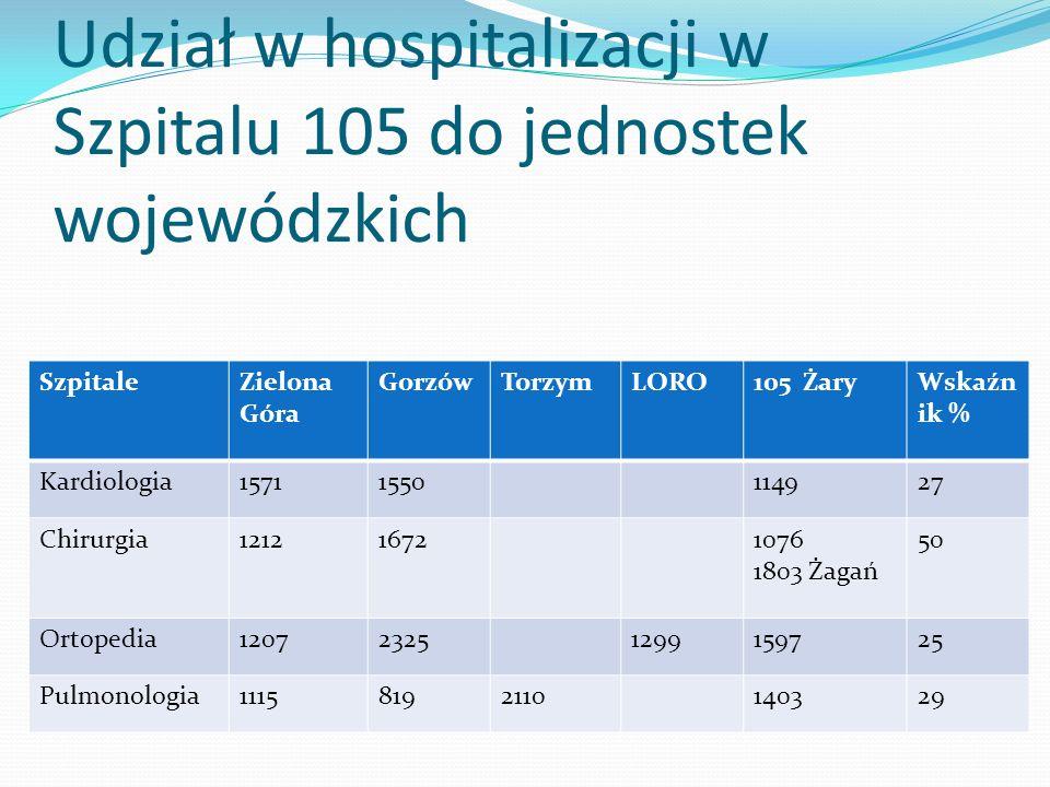 Udział w hospitalizacji w Szpitalu 105 do jednostek wojewódzkich SzpitaleZielona Góra GorzówTorzymLORO105 ŻaryWskaźn ik % Kardiologia15711550114927 Chirurgia121216721076 1803 Żagań 50 Ortopedia120723251299159725 Pulmonologia11158192110140329