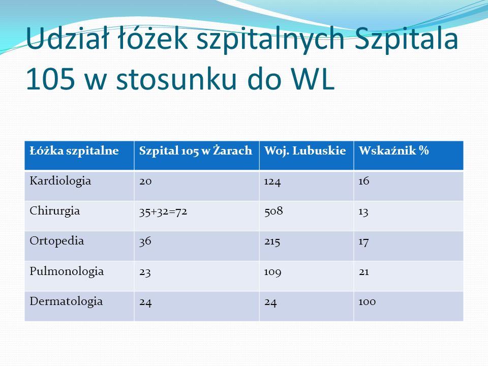 Udział łóżek szpitalnych Szpitala 105 w stosunku do WL Łóżka szpitalneSzpital 105 w ŻarachWoj. LubuskieWskaźnik % Kardiologia2012416 Chirurgia35+32=72