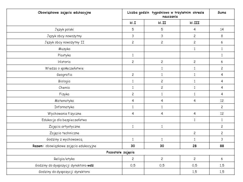 Obowiązkowe zajęcia edukacyjneLiczba godzin tygodniowo w trzyletnim okresie nauczania Suma kl.Ikl.IIkl.III Język polski55414 Język obcy nowożytny3328