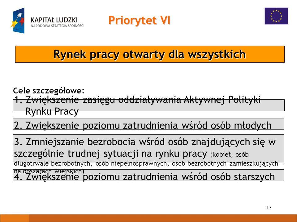 13 Priorytet VI Rynek pracy otwarty dla wszystkich 1. Zwiększenie zasięgu oddziaływania Aktywnej Polityki Rynku Pracy 2. Zwiększenie poziomu zatrudnie