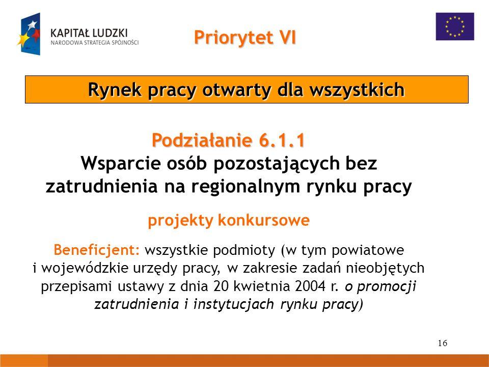 16 Priorytet VI Rynek pracy otwarty dla wszystkich Podziałanie 6.1.1 Wsparcie osób pozostających bez zatrudnienia na regionalnym rynku pracy projekty konkursowe Beneficjent: wszystkie podmioty (w tym powiatowe i wojewódzkie urzędy pracy, w zakresie zadań nieobjętych przepisami ustawy z dnia 20 kwietnia 2004 r.
