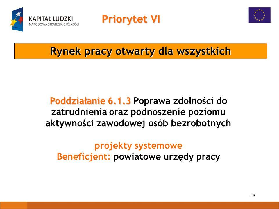 18 Priorytet VI Rynek pracy otwarty dla wszystkich Poddziałanie6.1.3 Poddziałanie 6.1.3 Poprawa zdolności do zatrudnienia oraz podnoszenie poziomu aktywności zawodowej osób bezrobotnych projekty systemowe Beneficjent: powiatowe urzędy pracy