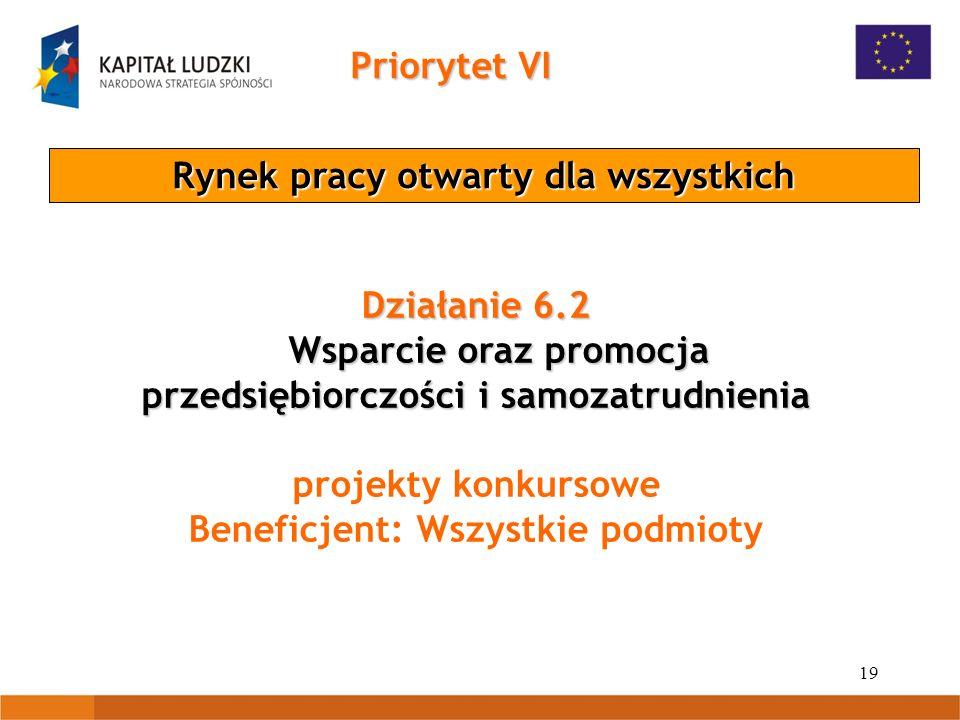 19 Priorytet VI Rynek pracy otwarty dla wszystkich Działanie 6.2 Wsparcie oraz promocja przedsiębiorczości i samozatrudnienia Wsparcie oraz promocja przedsiębiorczości i samozatrudnienia projekty konkursowe Beneficjent: Wszystkie podmioty