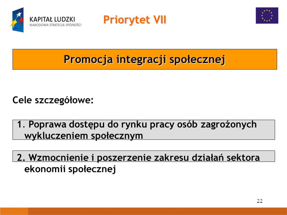 22 Priorytet VII Promocja integracji społecznej 1. Poprawa dostępu do rynku pracy osób zagrożonych wykluczeniem społecznym 2. Wzmocnienie i poszerzeni