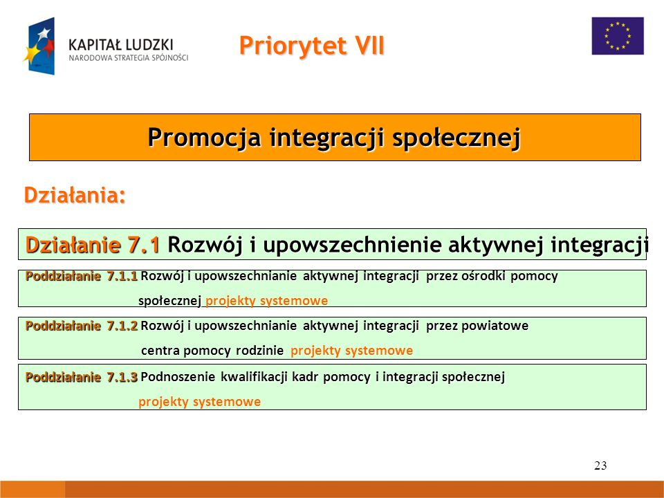 23 Działanie 7.1 Rozwój i upowszechnienie aktywnej integracji Poddziałanie 7.1.1 Rozwój i upowszechnianie aktywnej integracji przez ośrodki pomocy społecznej społecznej projekty systemowe Poddziałanie 7.1.2 Rozwój i upowszechnianie aktywnej integracji przez powiatowe centra pomocy rodzinie centra pomocy rodzinie projekty systemowe Priorytet VII Promocja integracji społecznej Działania: Poddziałanie 7.1.3 Podnoszenie kwalifikacji kadr pomocy i integracji społecznej projekty systemowe