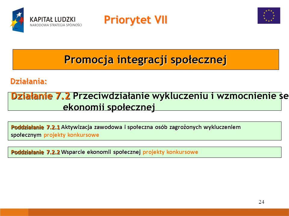 24 Działanie 7.2 Przeciwdziałanie wykluczeniu i wzmocnienie sektora ekonomii społecznej ekonomii społecznej Priorytet VII Promocja integracji społeczn