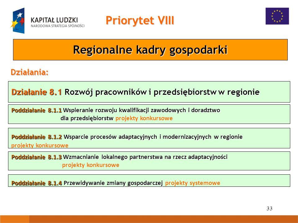 33 Działanie 8.1 Rozwój pracowników i przedsiębiorstw w regionie Priorytet VIII Regionalne kadry gospodarki Działania: Poddziałanie 8.1.1 Wspieranie rozwoju kwalifikacji zawodowych i doradztwo dla przedsiębiorstw Poddziałanie 8.1.1 Wspieranie rozwoju kwalifikacji zawodowych i doradztwo dla przedsiębiorstw projekty konkursowe Poddziałanie 8.1.2 Wsparcie procesów adaptacyjnych i modernizacyjnych w regionie Poddziałanie 8.1.2 Wsparcie procesów adaptacyjnych i modernizacyjnych w regionie projekty konkursowe Poddziałanie 8.1.3 Wzmacnianie lokalnego partnerstwa na rzecz adaptacyjności projekty konkursowe Poddziałanie 8.1.4 Przewidywanie zmiany gospodarczej Poddziałanie 8.1.4 Przewidywanie zmiany gospodarczej projekty systemowe