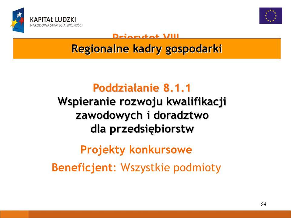 34 Priorytet VIII Poddziałanie 8.1.1 Wspieranie rozwoju kwalifikacji zawodowych i doradztwo dla przedsiębiorstw Projekty konkursowe Beneficjent: Wszystkie podmioty Regionalne kadry gospodarki