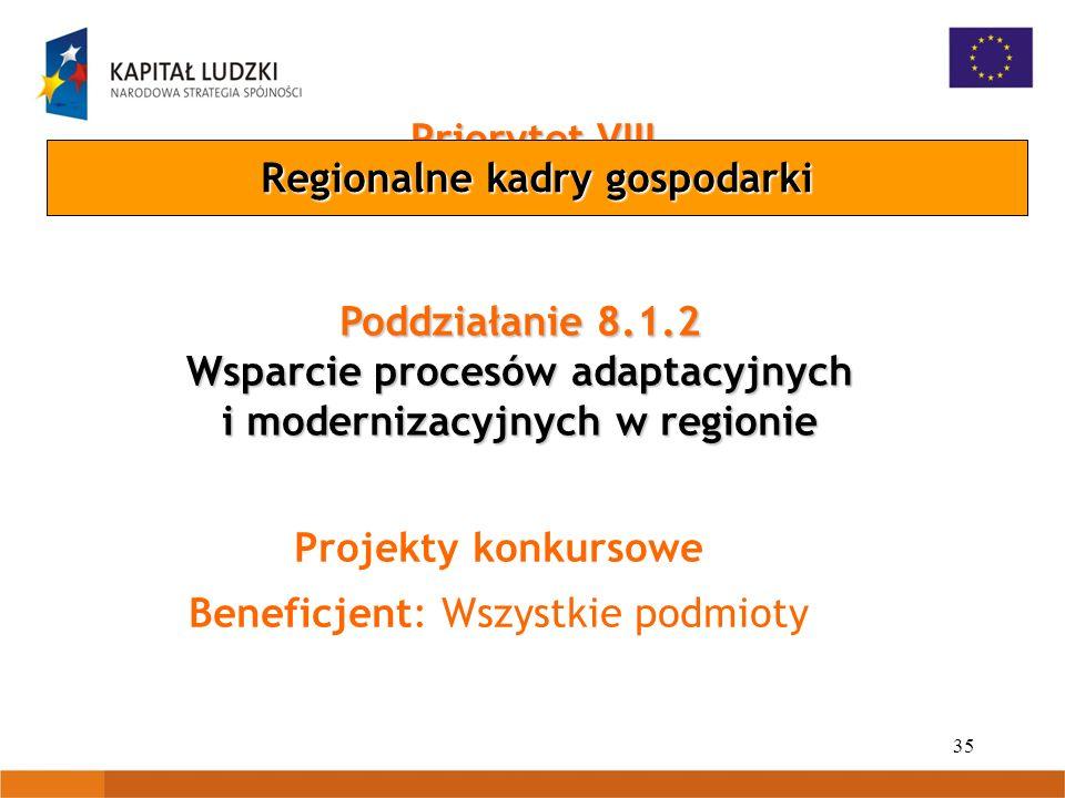 35 Priorytet VIII Poddziałanie 8.1.2 Wsparcie procesów adaptacyjnych i modernizacyjnych w regionie Projekty konkursowe Beneficjent: Wszystkie podmioty Regionalne kadry gospodarki