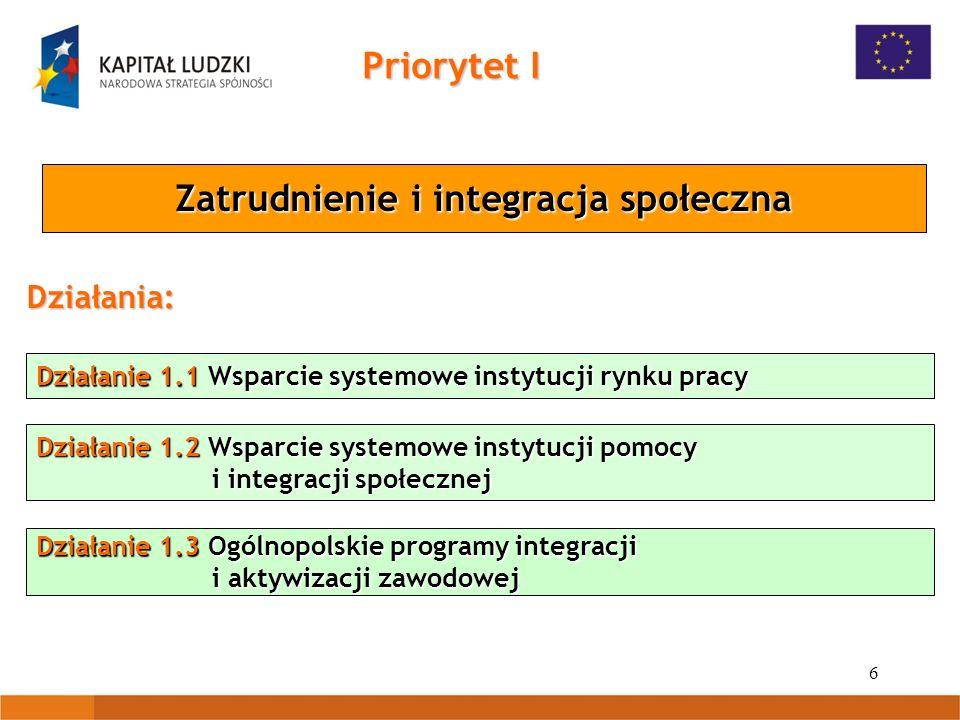 6 Działanie 1.1 Wsparcie systemowe instytucji rynku pracy Działanie 1.2 Wsparcie systemowe instytucji pomocy i integracji społecznej Działanie 1.3 Ogólnopolskie programy integracji i aktywizacji zawodowej Priorytet I Zatrudnienie i integracja społeczna Działania: