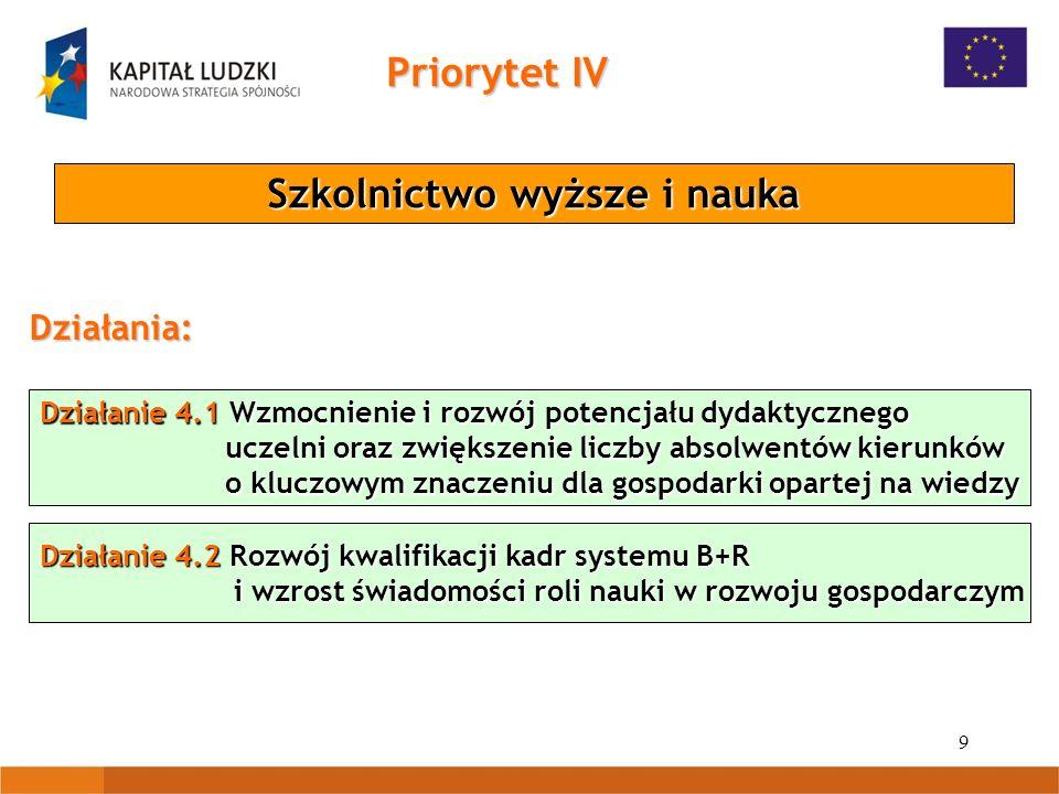 40 Priorytet VIII Poddziałanie 8.2.2 Regionalne Strategie Innowacji Regionalne kadry gospodarki Projekty systemowe Beneficjent: samorząd województwa