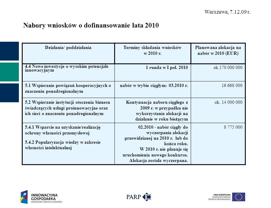 Warszawa, 7.12.09 r. Nabory Nabory wniosków o dofinansowanie lata 2010 Działania/ poddziałaniaTerminy składania wniosków w 2010 r. Planowana alokacja