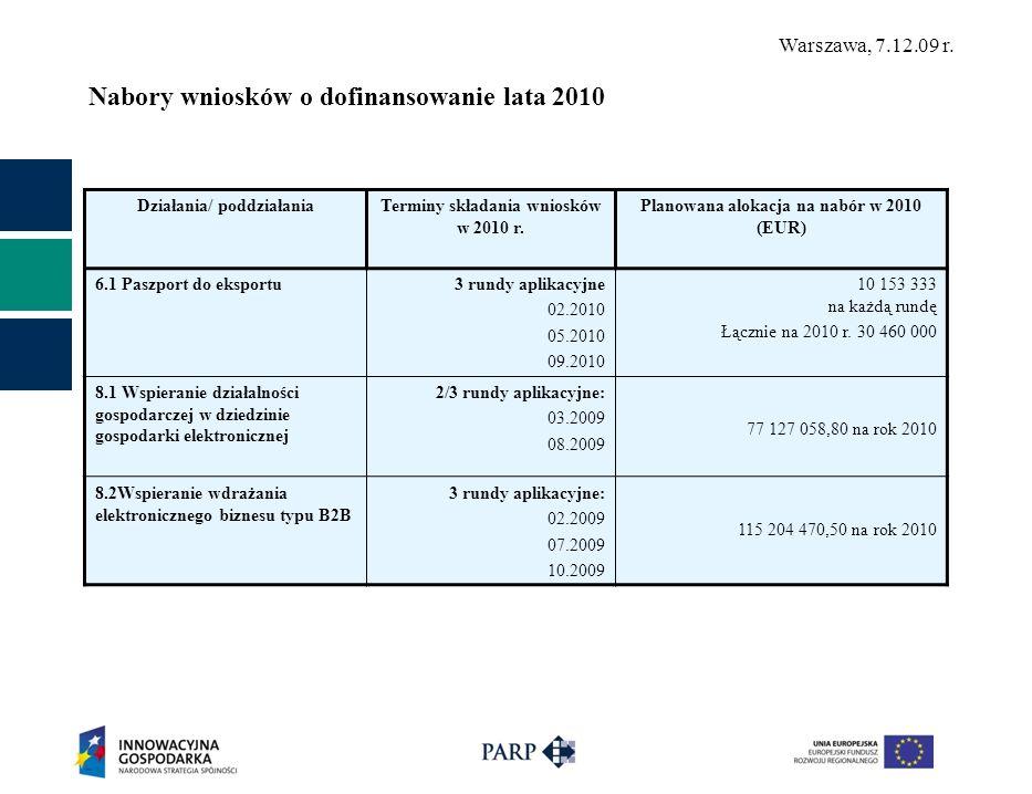 Warszawa, 7.12.09 r. Nabory wniosków o dofinansowanie lata 2010 Działania/ poddziałaniaTerminy składania wniosków w 2010 r. Planowana alokacja na nabó