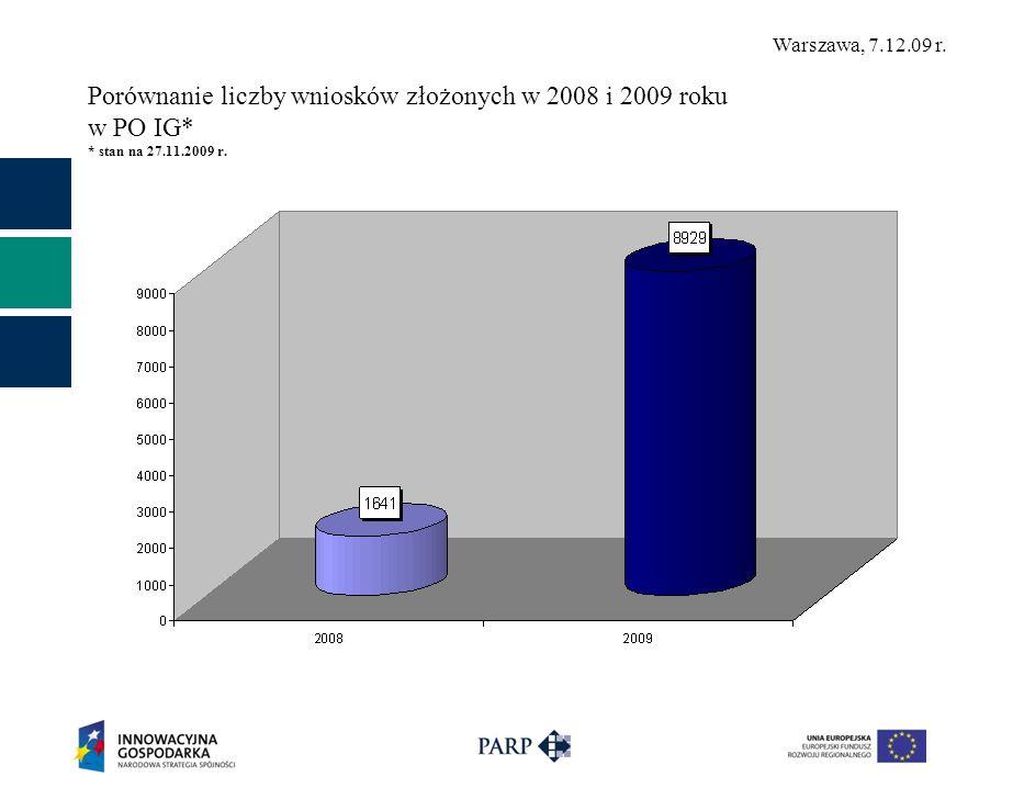 Warszawa, 7.12.09 r. Porównanie liczby wniosków złożonych w 2008 i 2009 roku w PO IG* * stan na 27.11.2009 r.