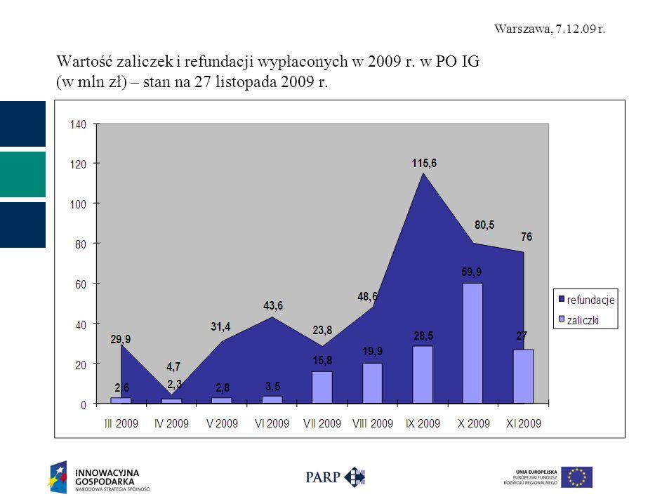 Warszawa, 7.12.09 r. Wartość zaliczek i refundacji wypłaconych w 2009 r. w PO IG (w mln zł) – stan na 27 listopada 2009 r.