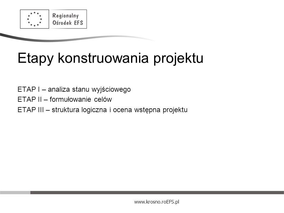 www.krosno.roEFS.pl Etapy konstruowania projektu ETAP I – analiza stanu wyjściowego ETAP II – formułowanie celów ETAP III – struktura logiczna i ocena