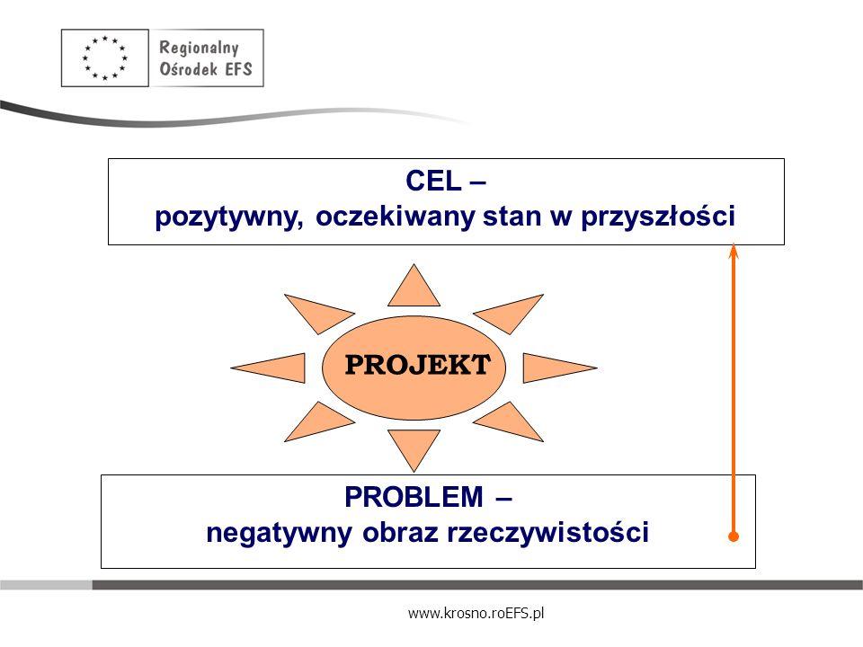 CEL – pozytywny, oczekiwany stan w przyszłości PROBLEM – negatywny obraz rzeczywistości PROJEKT